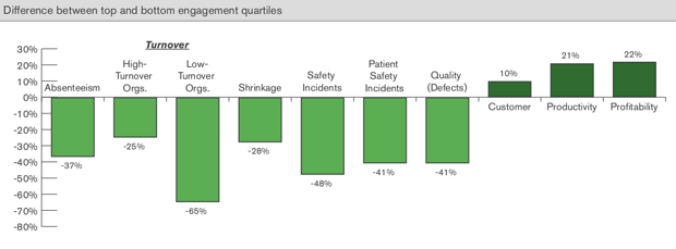 """Fuente: """"Engagement at Work: its effect on performance continues in tough economic times""""- Gallup Inc. 2013"""