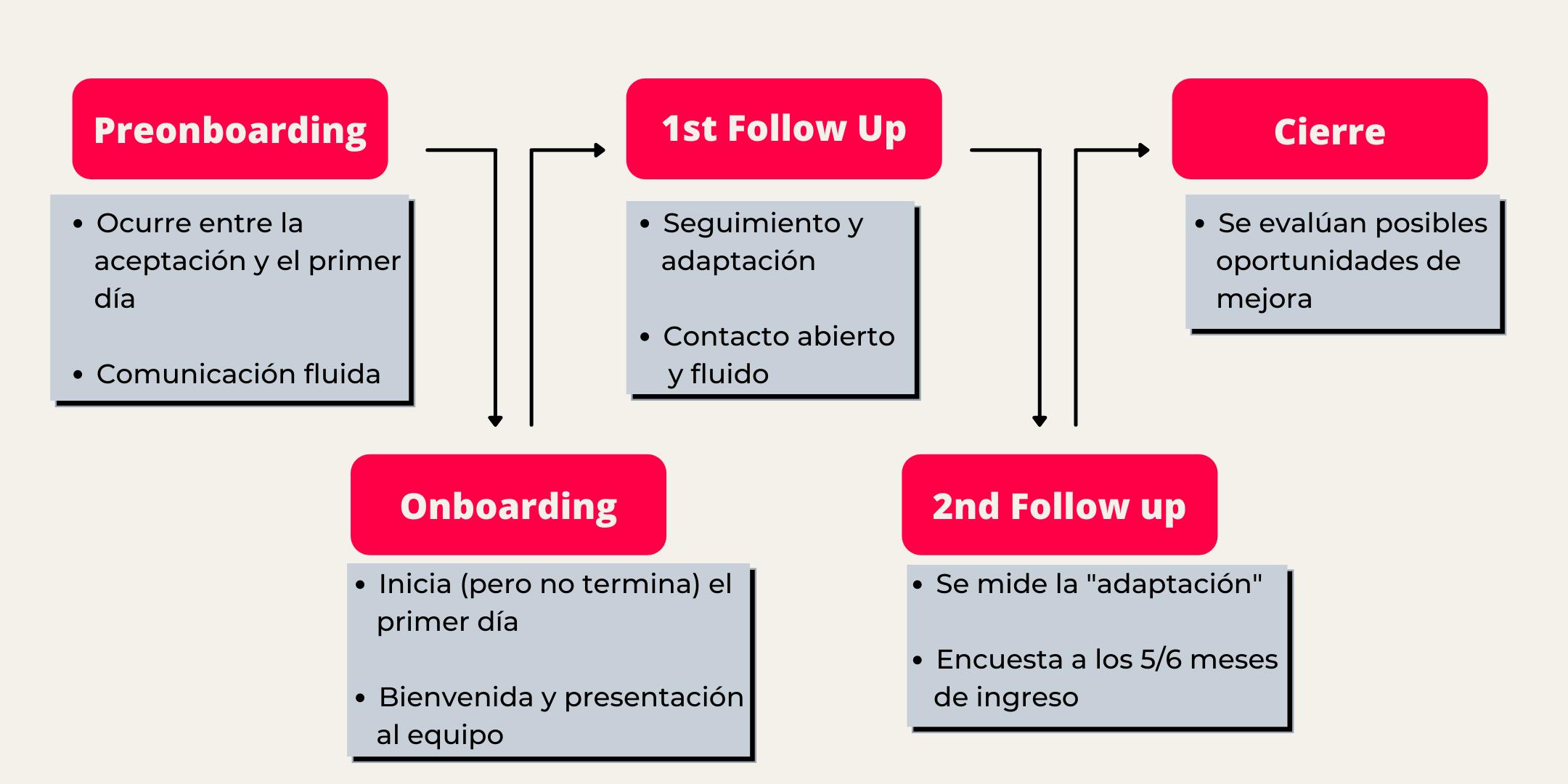 Mide el Onboarding de tu organización con Slik